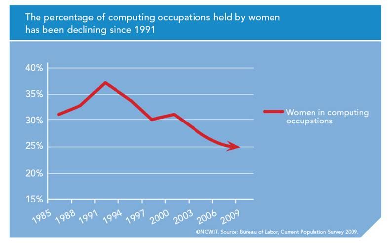 Credit: National Center for Women & Information Technology