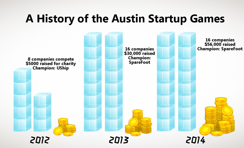 A History of the Austin Startup Games