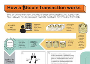 How Bitcoin Transactions Work